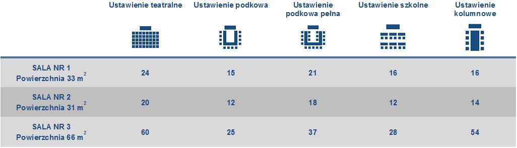 Tabela powierzchnie sale 2020-08-21.png